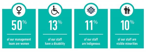 csr_page_infographic_staffdiversity_0.jpg